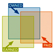 Rethinking Paid, Earned, Shared, Owned (Part 2)