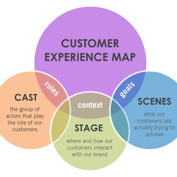 Building a Customer Experience Framework